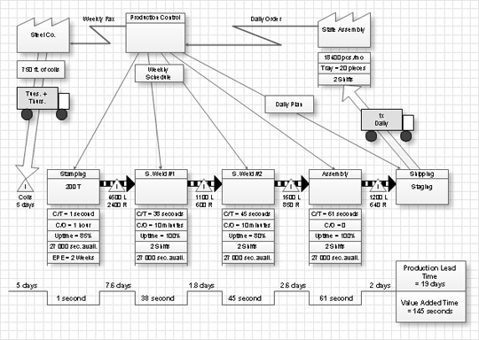 value stream maping objects, value stream process diagram, value stream design process elements