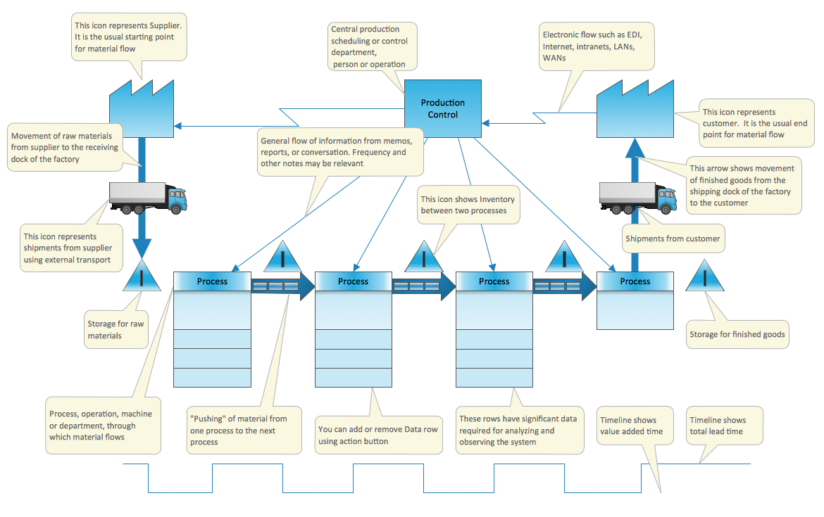 value stream map vsm template