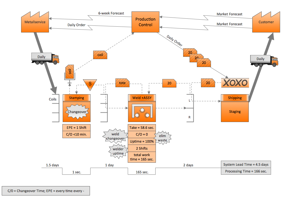 Quality Engineering Diagrams | Value Stream Mapping Software