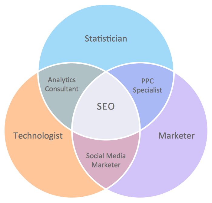 Venn Diagram Internet Marketing Professions diagrams Marketing Functions Diagram at gsmx.co