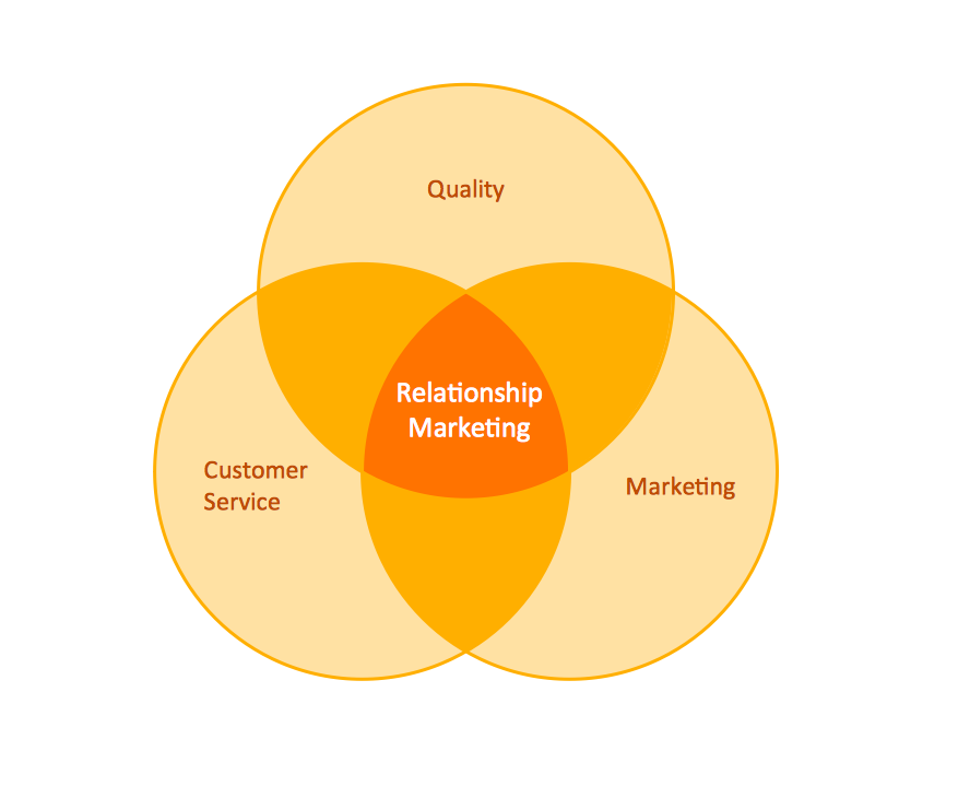 Venn diagram example - Relationship marketing
