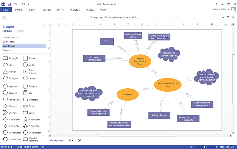 create a concept map in visio