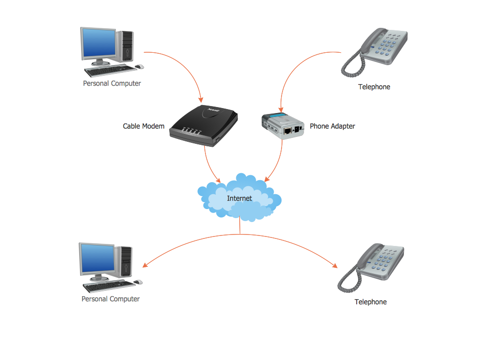 Voiphowitworksg conceptdraw pro extended with interactive voice response diagrams solution from the computer and networks area solution is the best software for voip ccuart Image collections