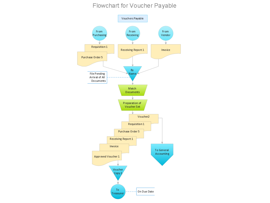 Voucher payable flow chart