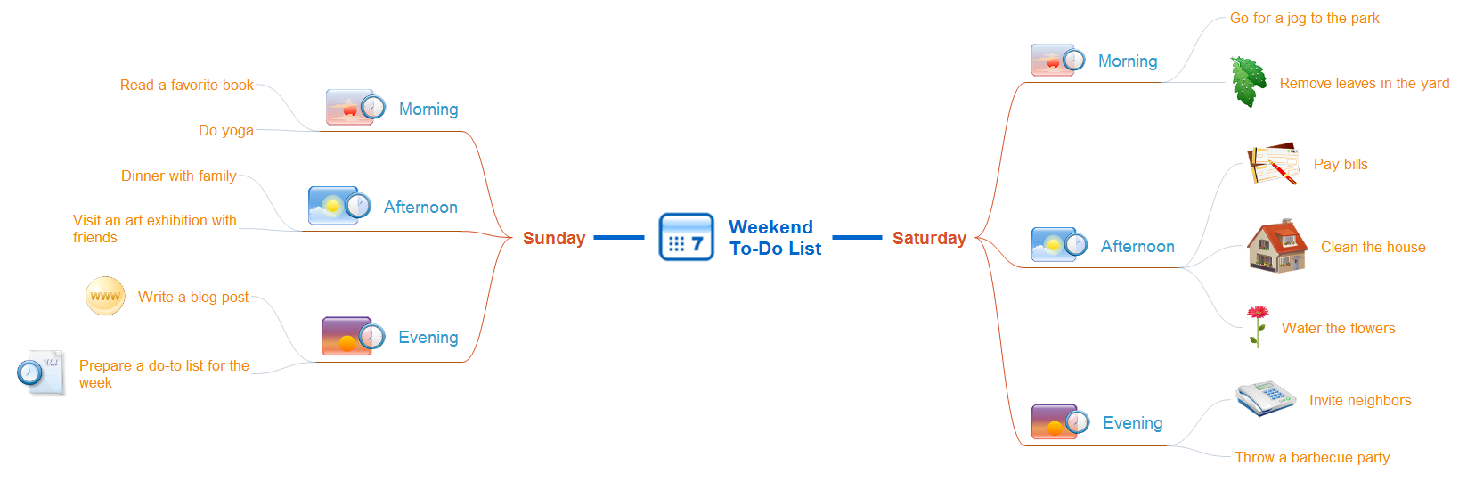 Weekend to-do list mindmap
