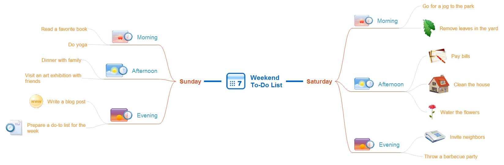 Weekend to-do list mindmap