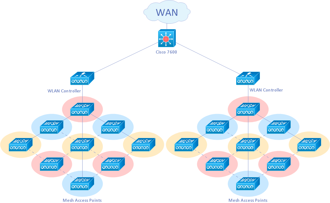 wireless network diagram examples   conceptdraw pro is an advanced    wireless mesh network diagram