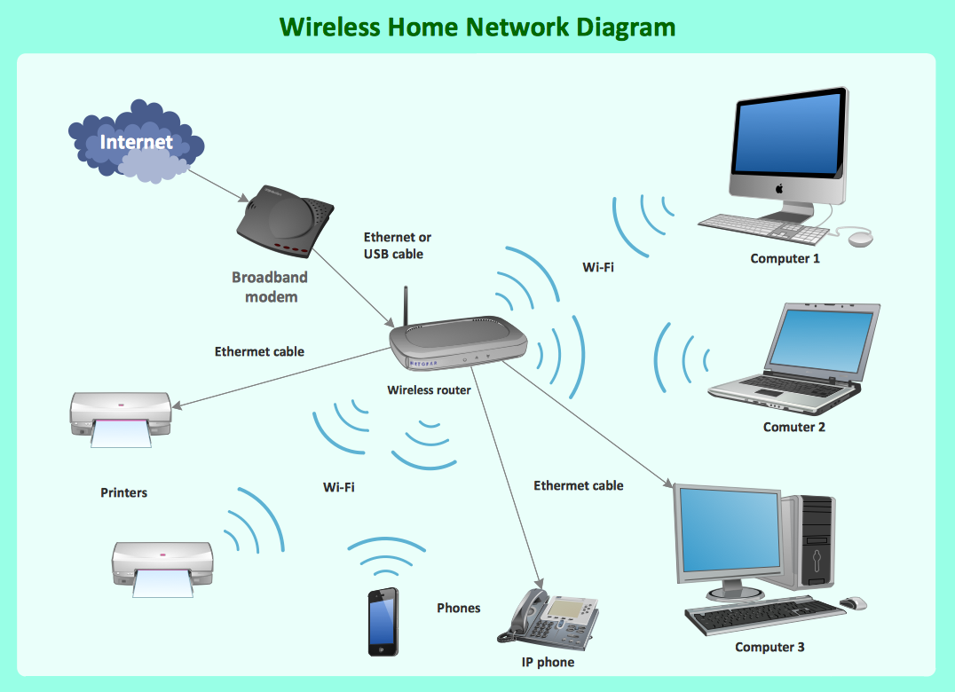 what is a wireless network professional network drawing rh conceptdraw com Wired and Wireless Network Diagram Network Security Architecture Diagram