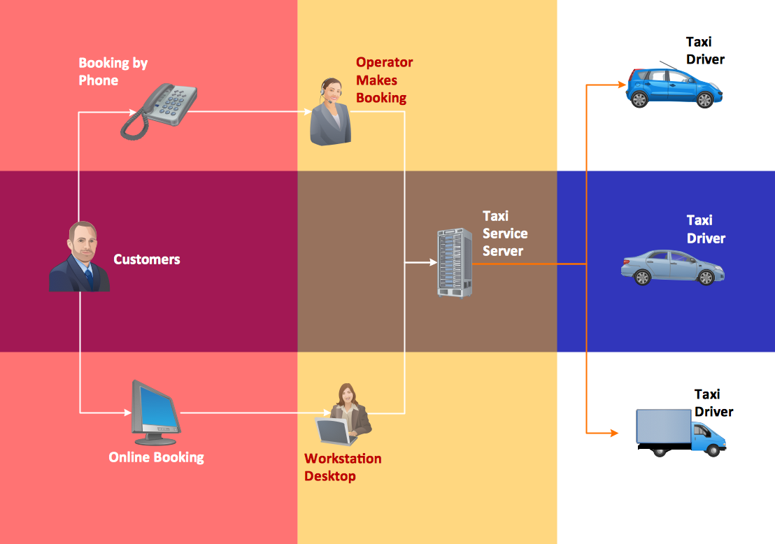 Workflow chart - Taxi service, taxi workflow diagram, process flow diagram