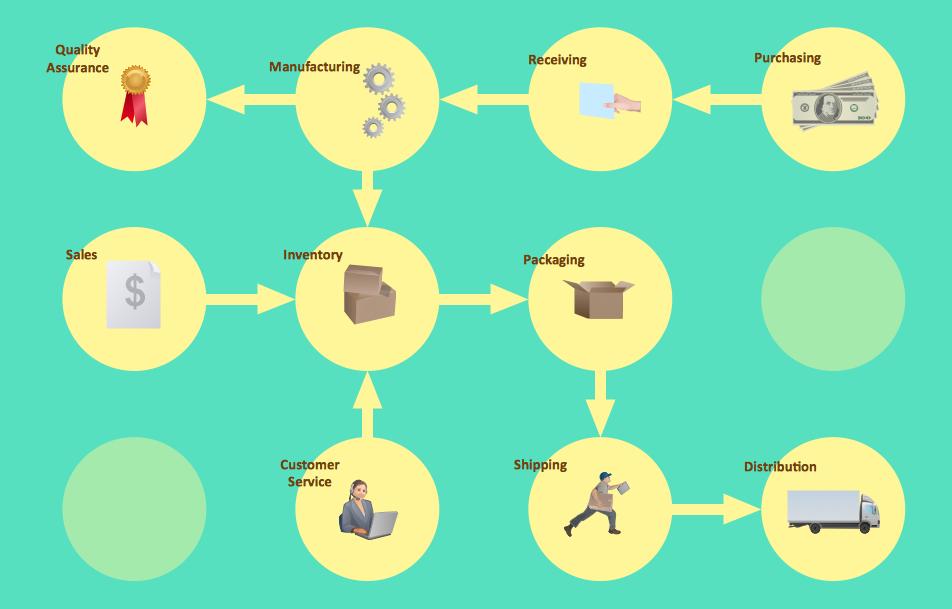 Workflow diagram - Business process flowchart