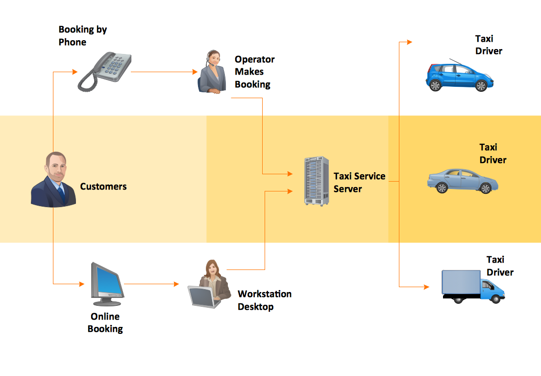Workflow diagram example - Taxi service