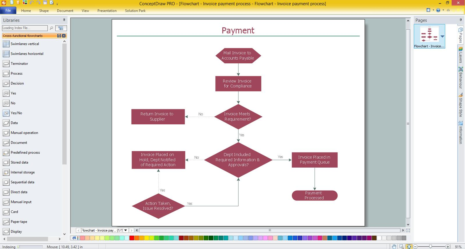 Accounting Flowchart Purchasing Receiving Payable and Payment