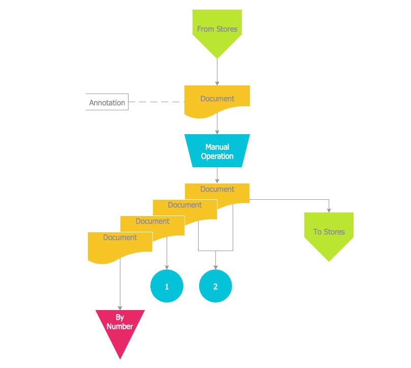 accounting flowchart symbols