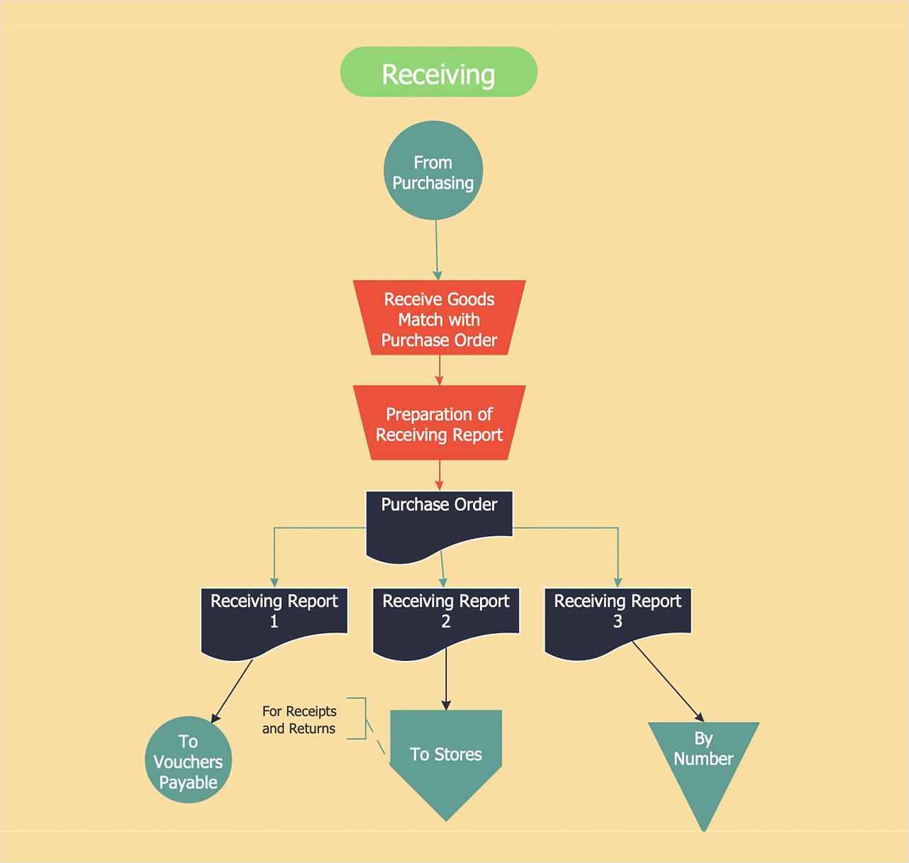 How to Create an Accounting Flowchart