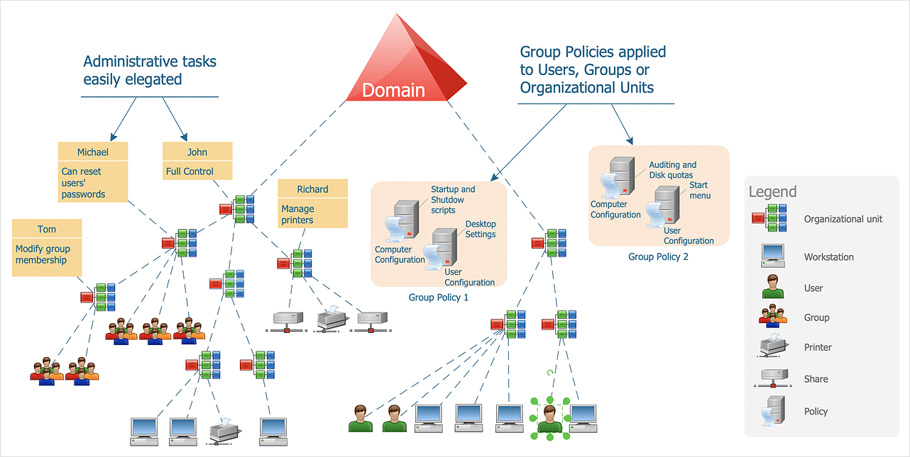 How to Create an Active Directory Diagram