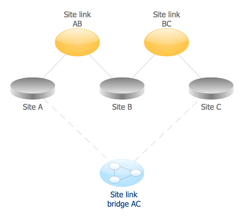 Active Directory Diagram - Site Links