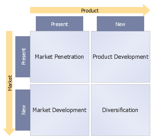 Ansoff Product - Market Growth Matrix Template