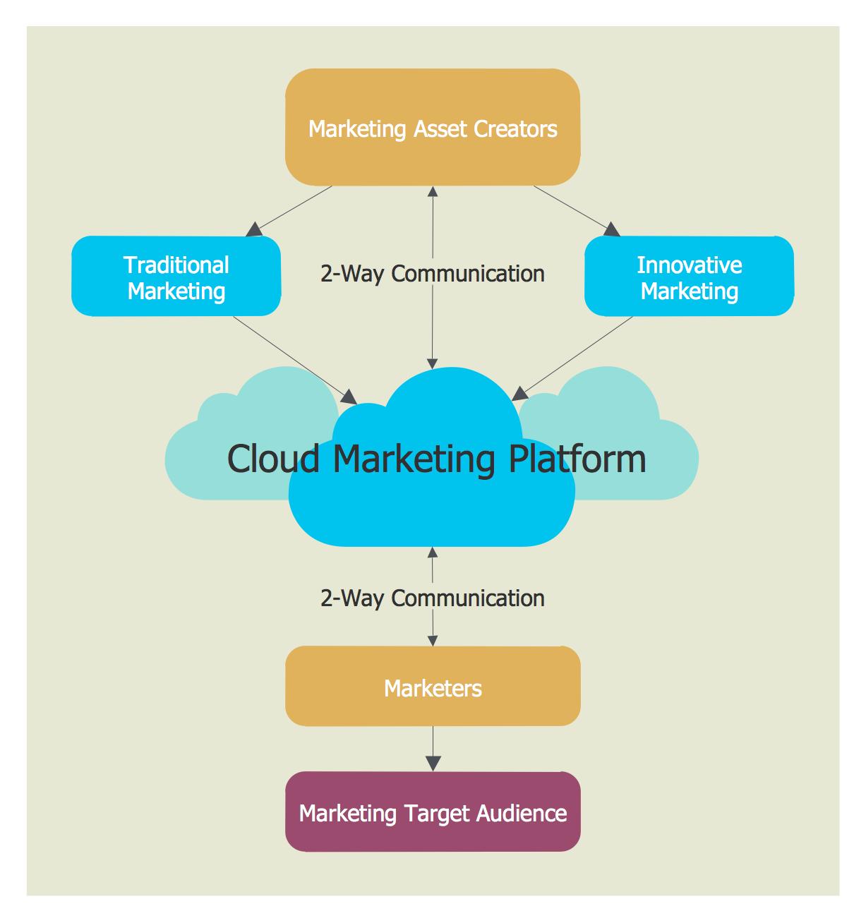 Cloud Marketing Diagram