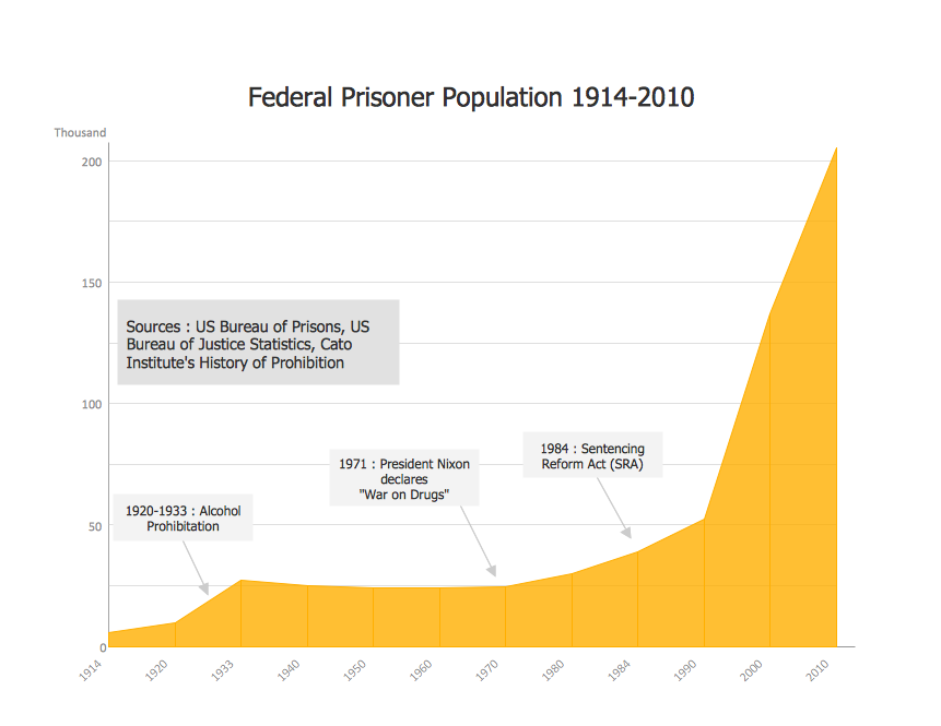 Area Charts - Federal Timeline US Prisoners