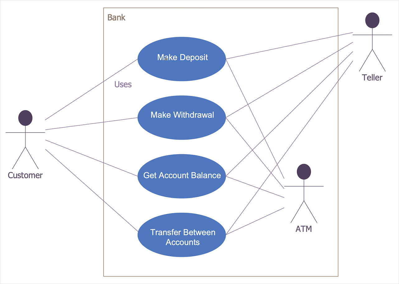 How to Create a Bank ATM Use Case Diagram