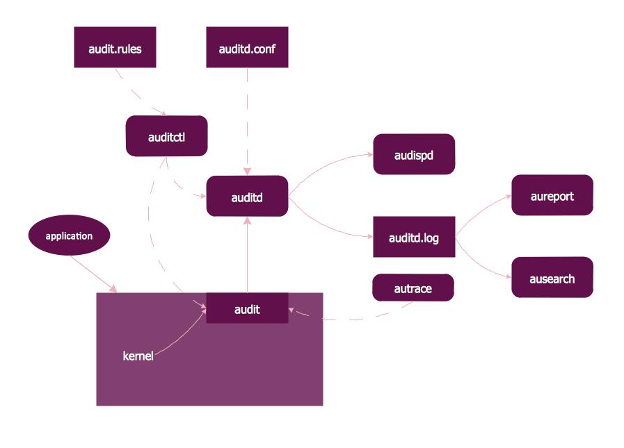 Linux Audit Flowchart Example. <br>Flowchart Examples *