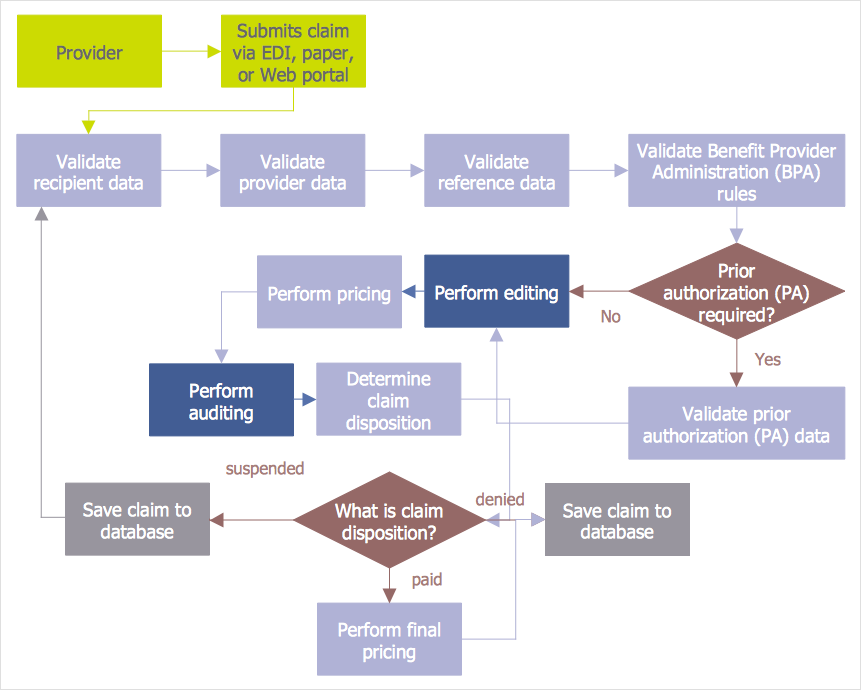 How to Create an Audit Flowchart *