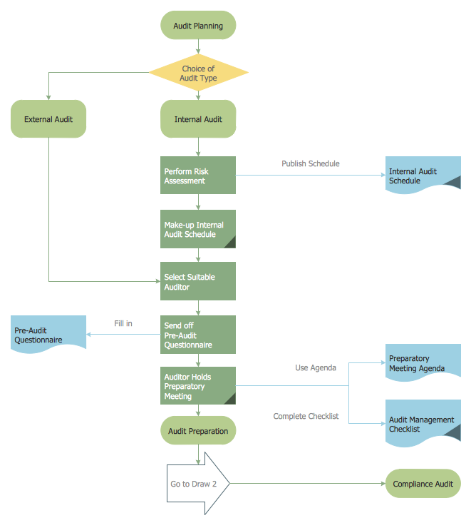 How To Create An Audit Flowchart Using Conceptdraw Pro Financial