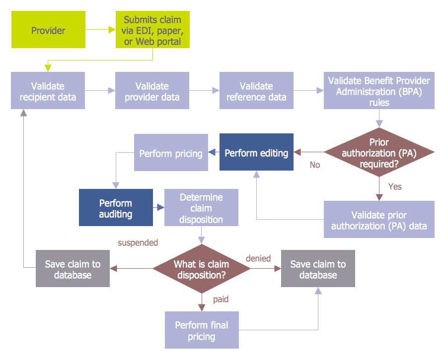 Finance Audit Flowchart