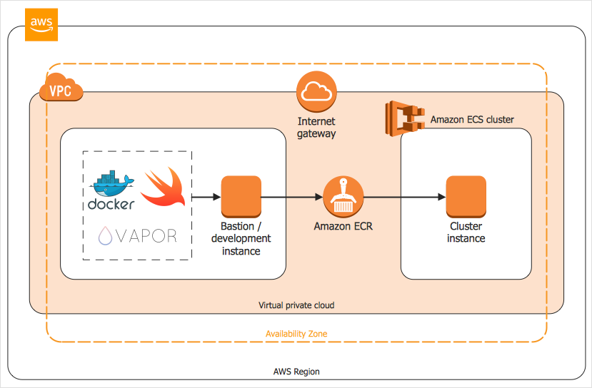 How to Create an AWS Architecture Diagram *
