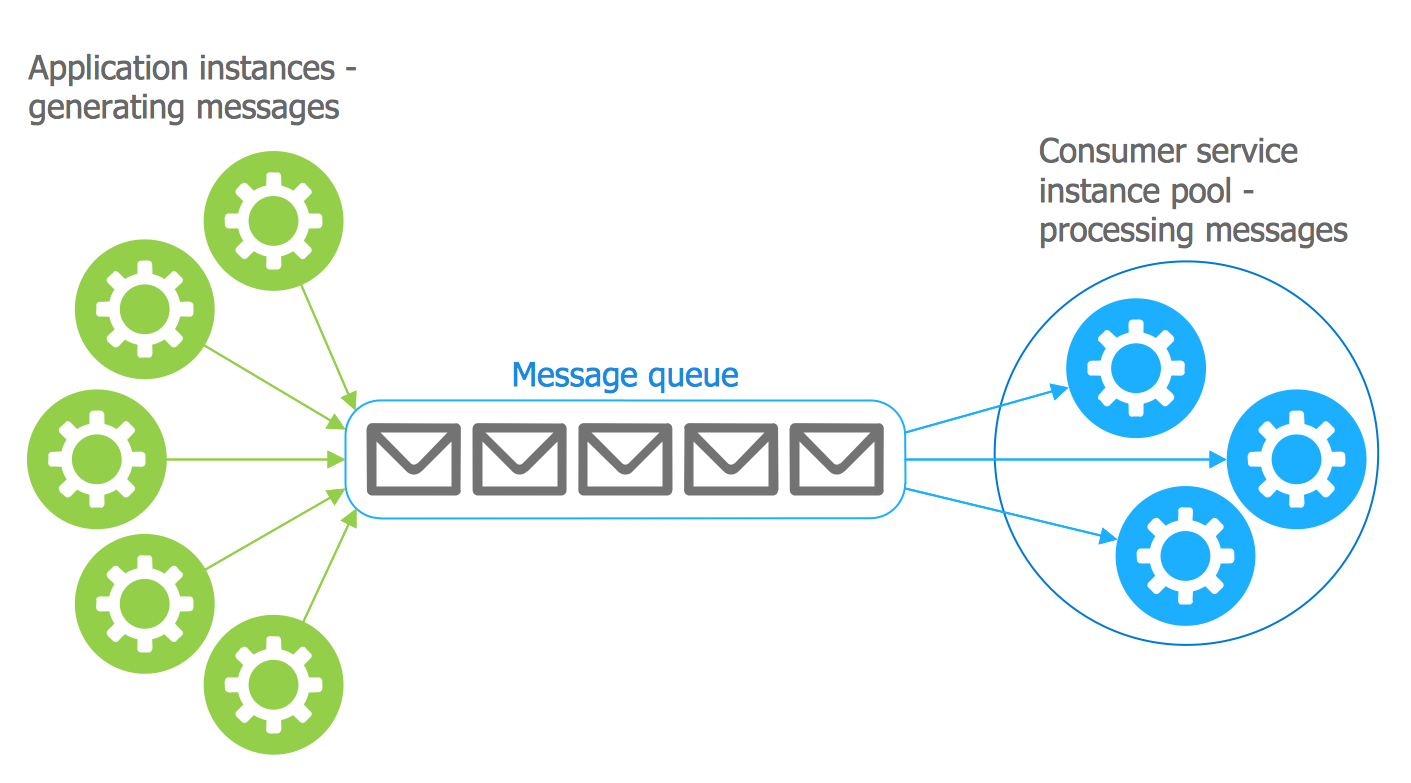 Azure Architecture Template - Competing Consumers Pattern