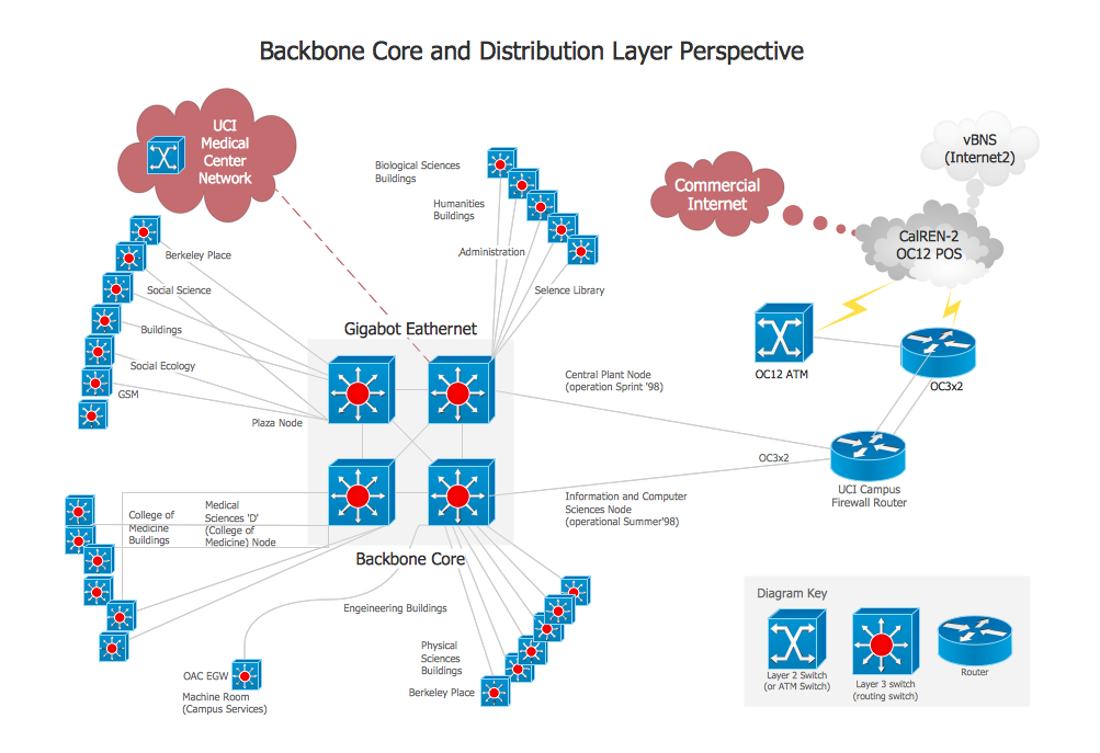 Network Diagram Software<br>Backbone Network *