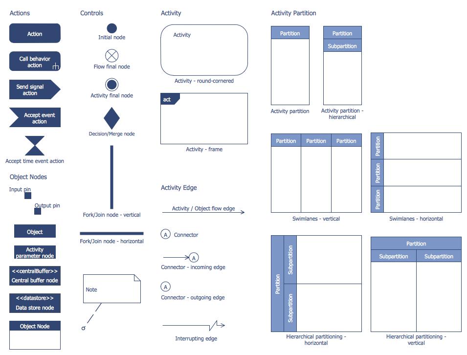 Bank UML Activity Diagram Library