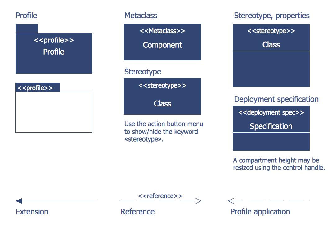 Bank UML Profile Diagram Library