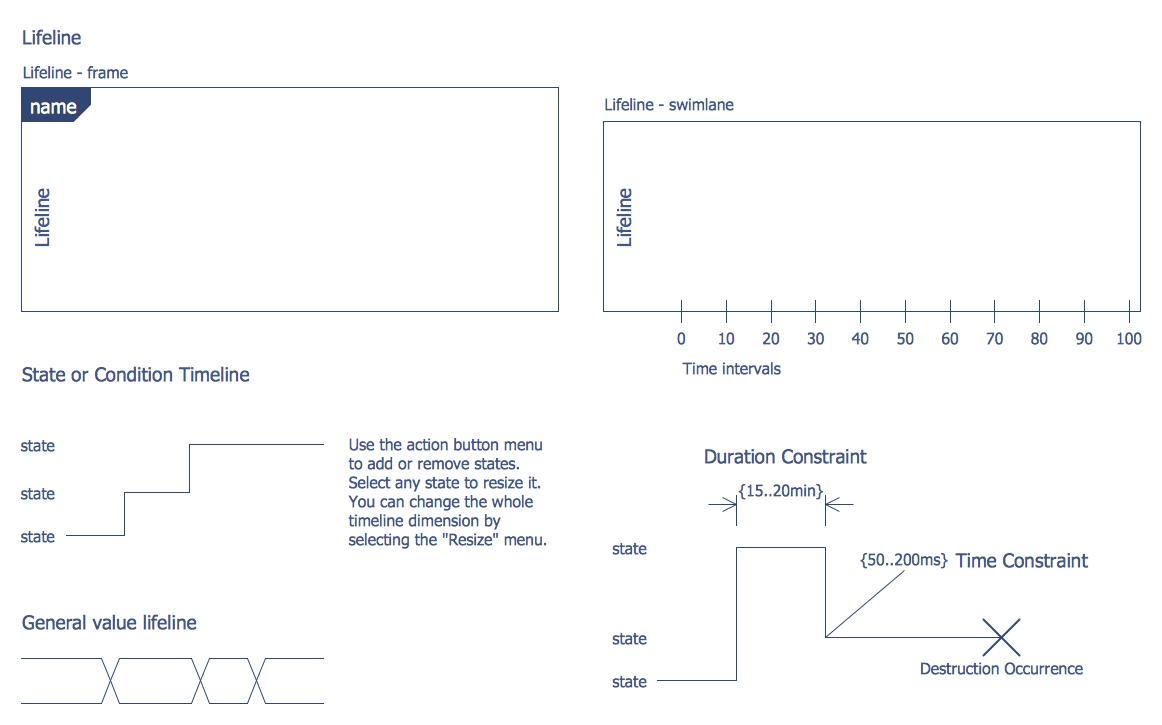 Bank UML Timing Diagram Library
