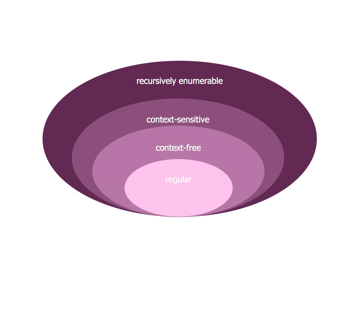 Venn diagram - Chomsky hierarchy