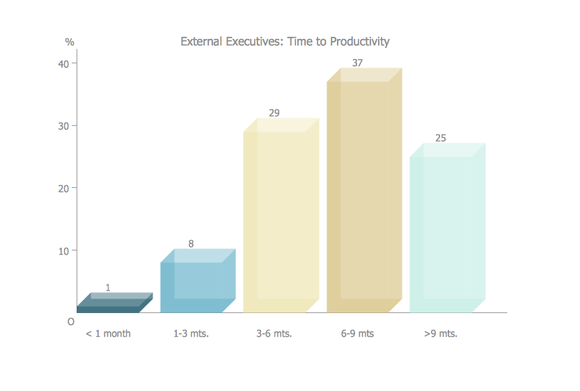 Bar Charts - Times to productivity