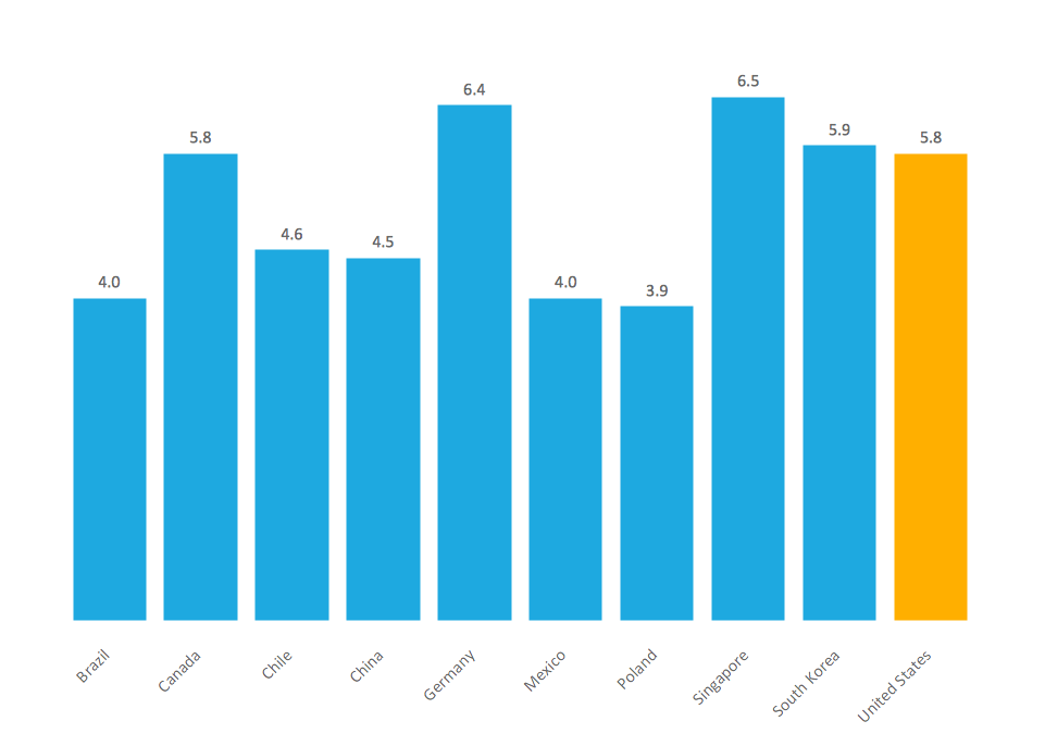 how to draw a bar chart in processing