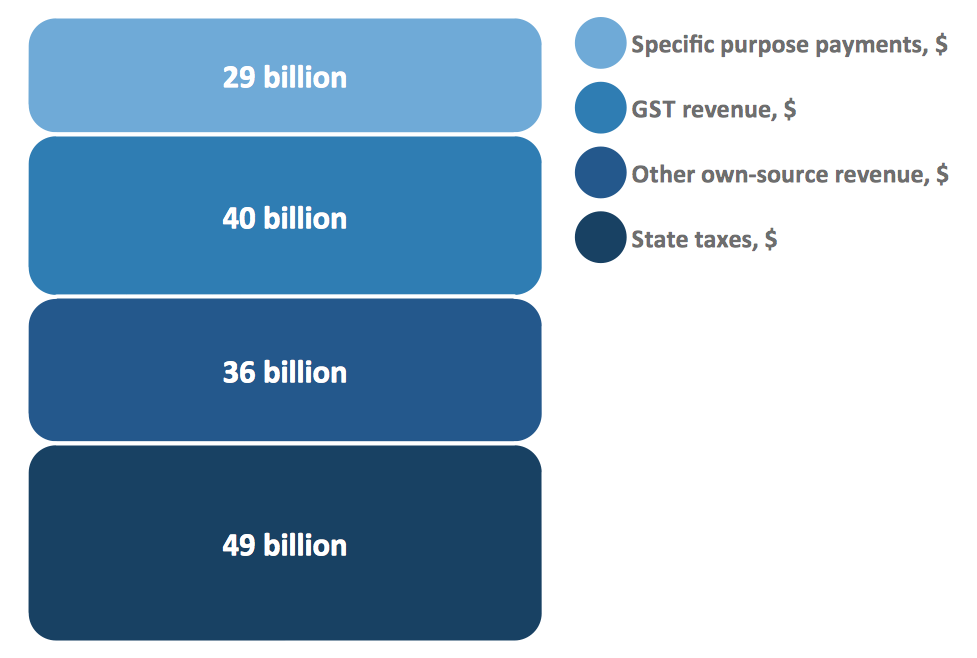 Bar Diagram Math - Composition of state government revenue