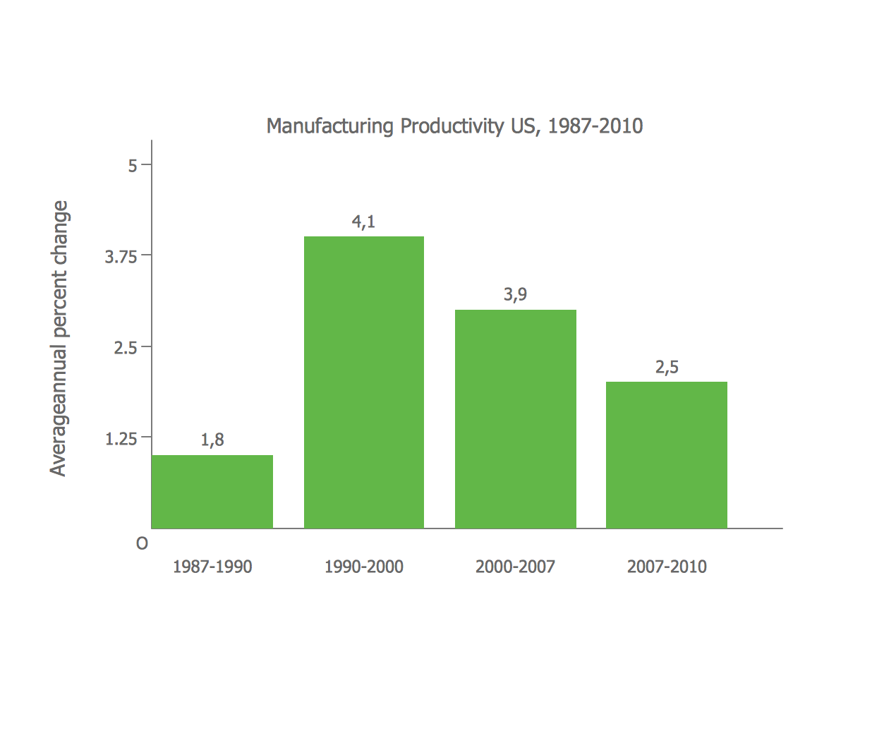 Vertical bar chart example - Change in Productivity within the Manufacturing Sector of industry in the United States, 1987 - 2010