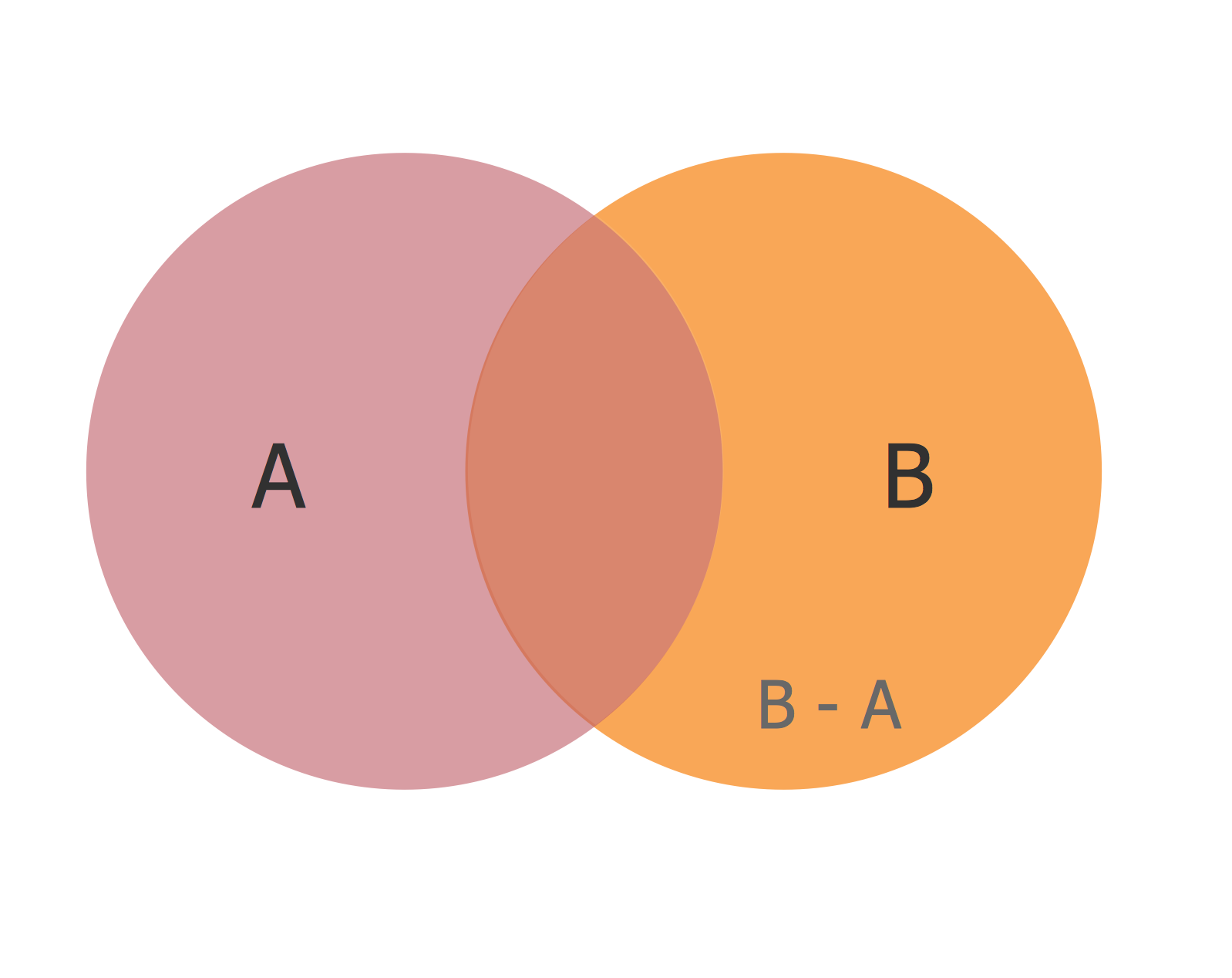 Basic Circles Venn Diagram. <br>Venn Diagram Example *