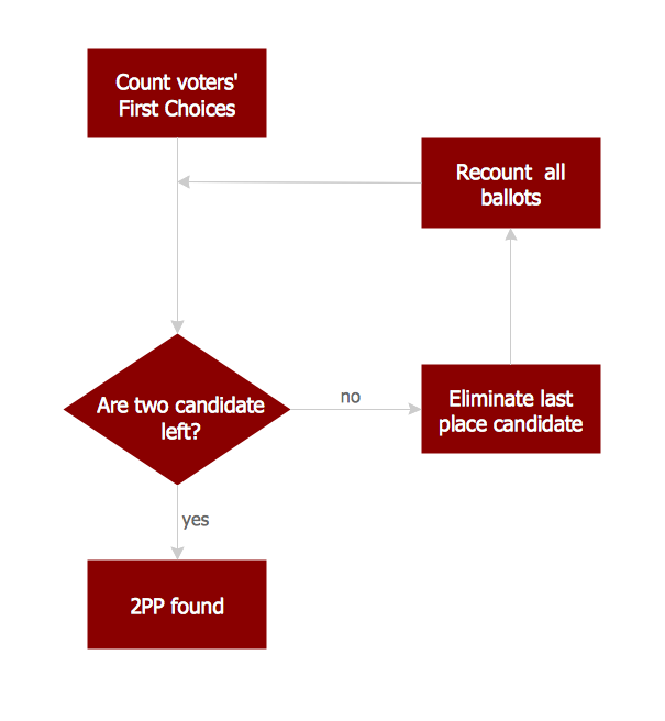 Basic Flowchart Images. 2PP counting flowchart