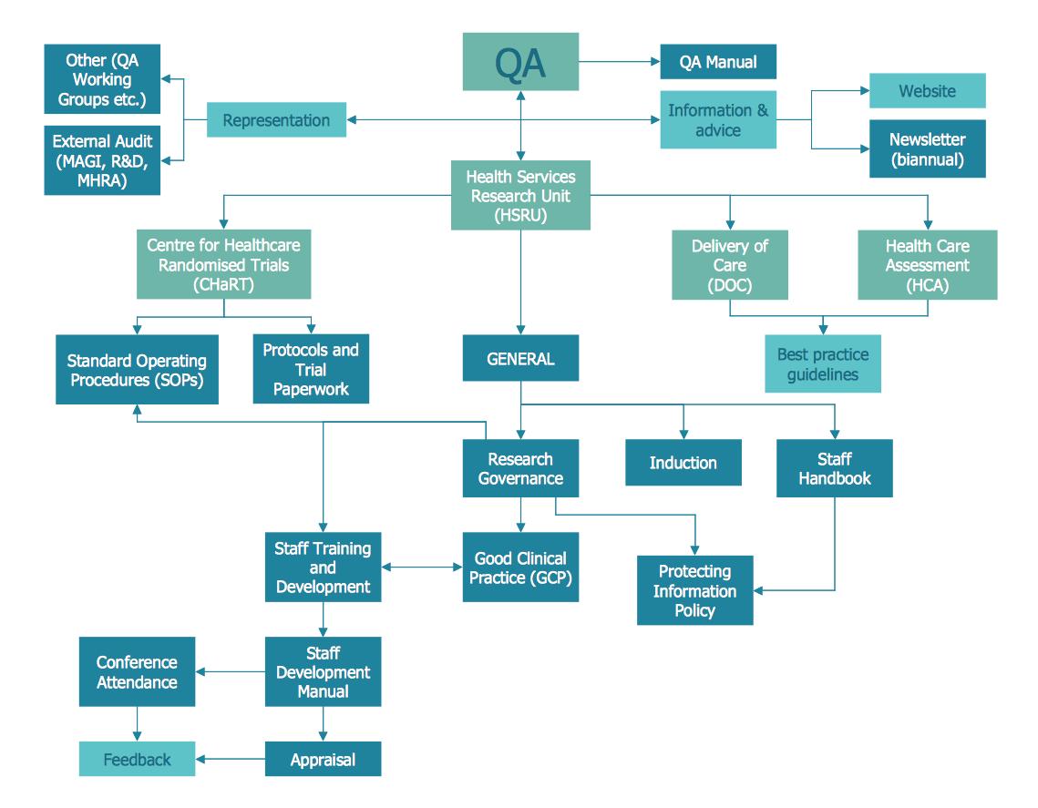 seven basic tools of quality quality control rh conceptdraw com process flow chart quality tool process flow diagram quality