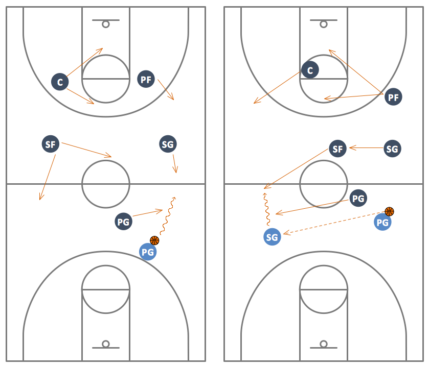 basketball court diagram and basketball positionsman to man basketball defense drill