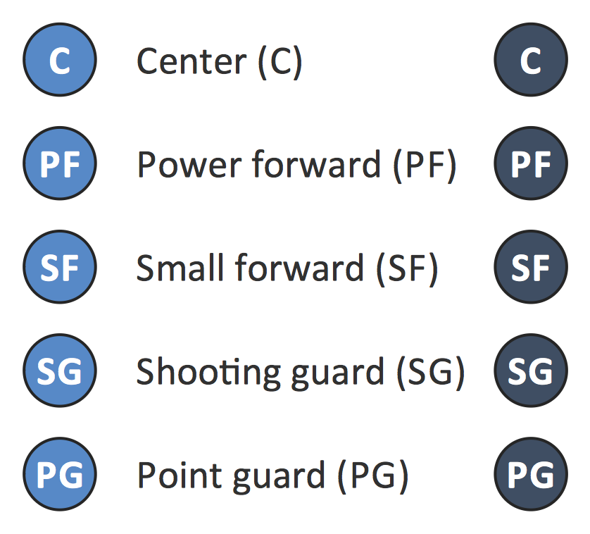 Design Elements - Basketball Positions