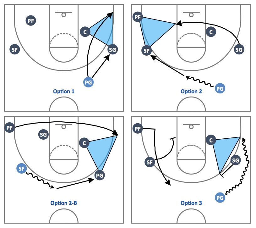Sport Basketball Plays Triangle Offense basketball plays diagrams