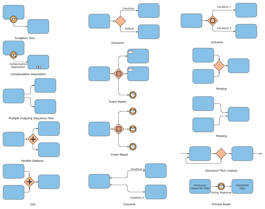 Bpmn 20 business process diagram expanded objects symbols library ccuart Choice Image