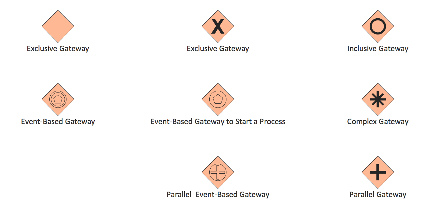 BPMN 2.0 Diagram - Gateways symbols library