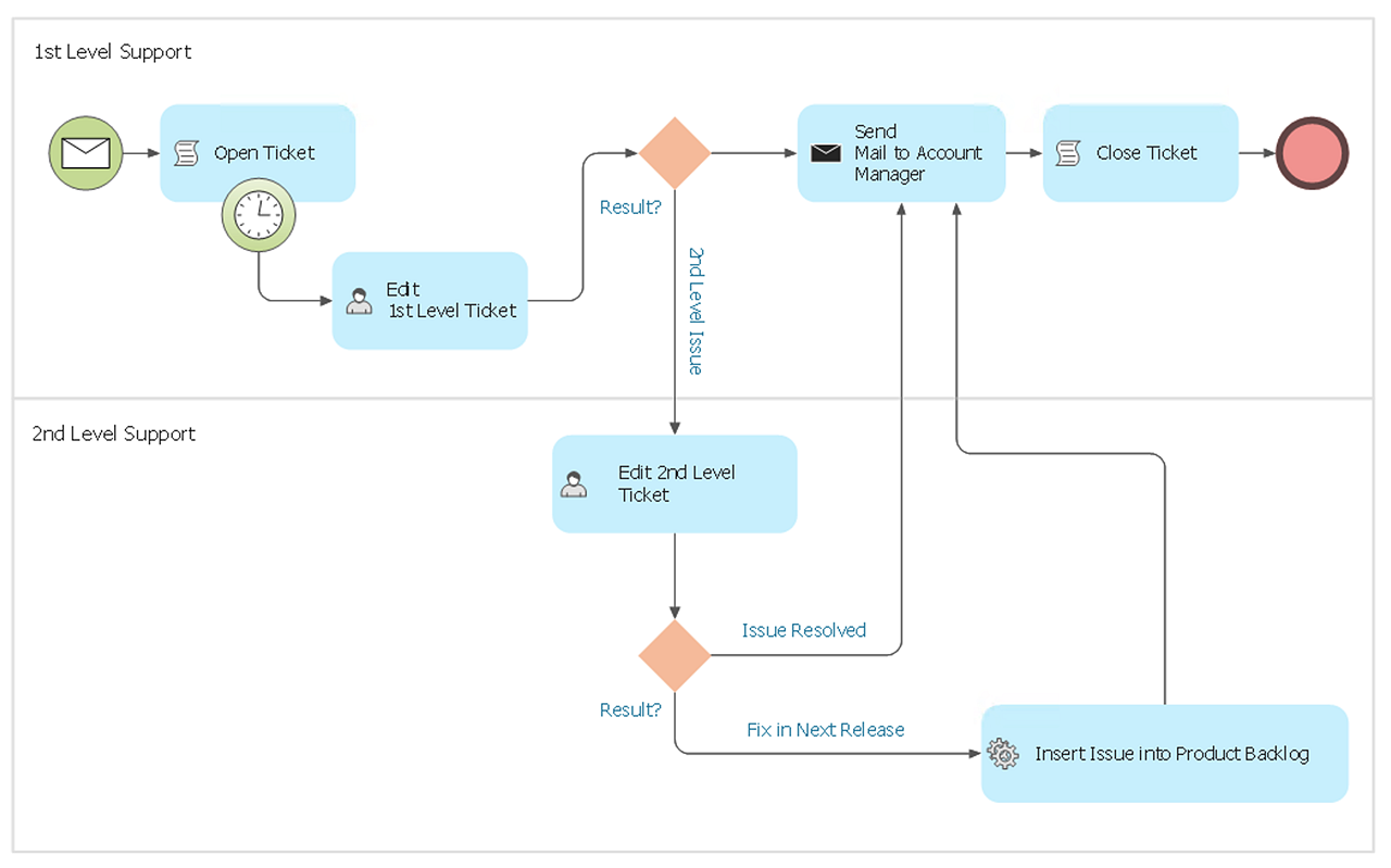 How to Create  a BPMN Diagram