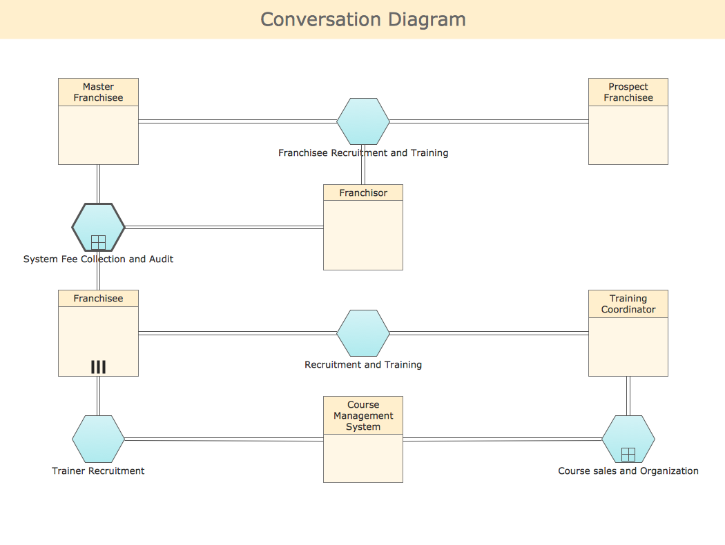 BPMN Diagram - Conversation
