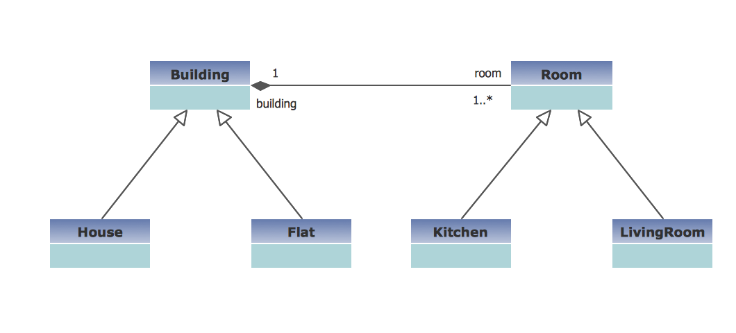 Buildings and Rooms in UML Class Diagram